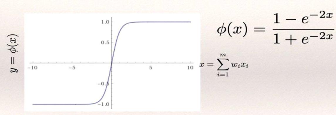Hyperbolic tangent function