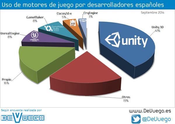 Empresas De Videojuegos Españolas En 2020 Daniel Parente Blog