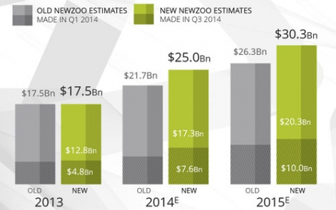 newzoo-mobile-game-predictions-2013-2015-r471x