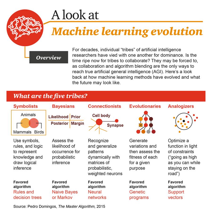 algoritmos de machine learning