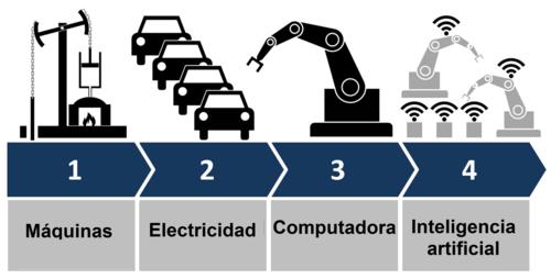inteligencia artificial, nuevos profesionales